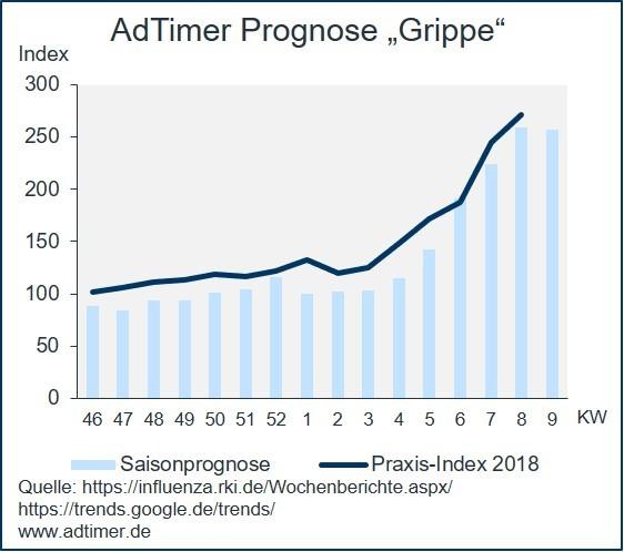 """AdTimer Prognose """"Grippe"""""""